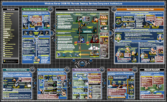 DOWNLOAD: Windows Server Architecture Posters | Kurt