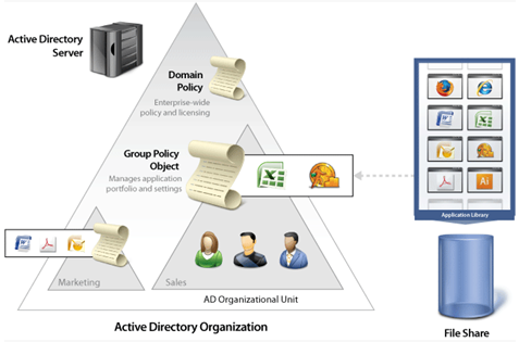 Smart Giant Tech: Active Directory Tutorial (Windows Server 2008)