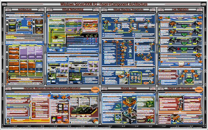 DOWNLOAD: IT/Architecture Posters For Various Enterprise Microsoft Products