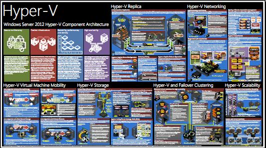 DOWNLOAD: Windows Server 2012 Hyper-V Component Architecture Poster