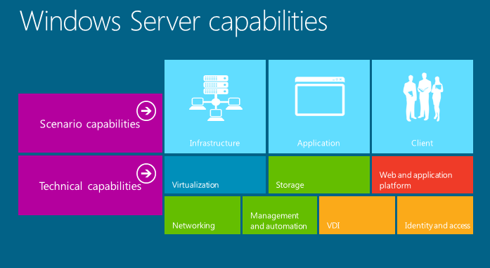 NEWS: Microsoft Windows Server 2012 releases to manufacturing ...