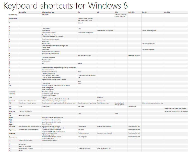 DOWNLOAD: Windows 8 keyboard shortcut Quick Reference sheet | Kurt