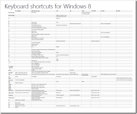 keyboard shortcuts windows