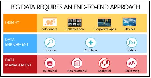INFO: Microsoft's Big Data Strategy | Kurt Shintaku's Blog