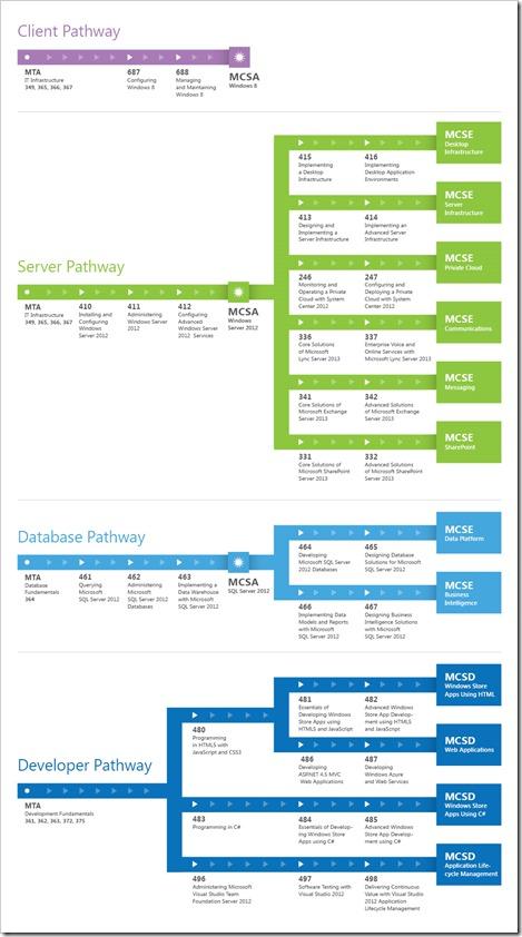 MSL-CertificationPathways-Commercial-Nov2012_V3