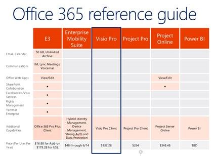 Info services that are are not part of office 365 e3 subscription sku kurt shintaku 39 s blog - Office 365 specifications ...