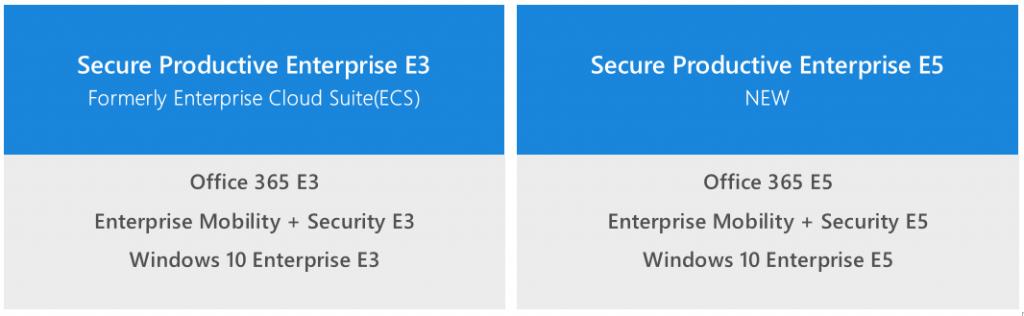 "INFO: What is the ""Secure Productive Enterprise (E3 & E5"