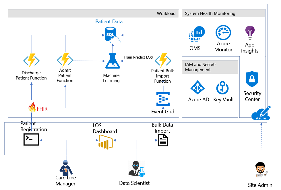 Release azure security and compliance blueprints kurt shintakus blog azure security and compliance blueprints are resources to assist you in building and launching cloud powered applications that help you comply with malvernweather Choice Image