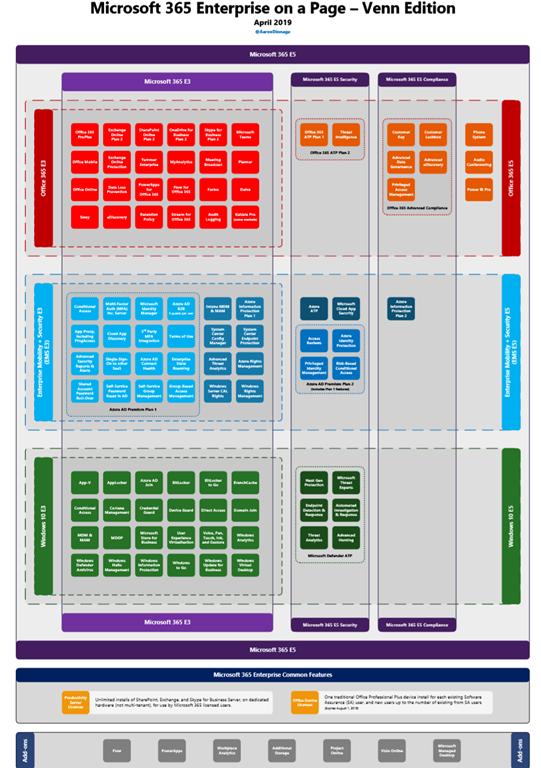 Download  Microsoft 365 E3  U0026 E5 Licensing Diagrams